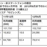 『国内スマホユーザー率23.5% comScore調べ【湯川】』の画像