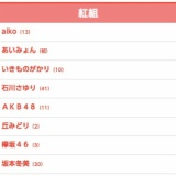 第69回NHK紅白歌合戦の出場歌手発表、AKB48出演に横山由依「嬉しいですー!!!!」