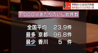 【悲報】京都人さん、子供のいじめ件数で全国平均の4倍を記録してしまう