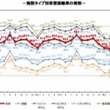 『観光庁-宿泊旅行統計調査(2020年5月)』の画像