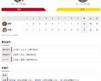 セ・リーグ C 7-6 T[8/28] 首位・阪神が最下位・広島に痛恨の連敗 29日に3位転落の可能性も