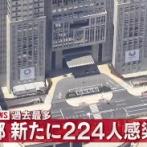 【7/9】東京都で新たに224人の感染確認 過去最多 新型コロナウイルス