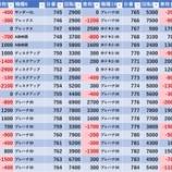 『5/30 マルハン新宿東宝ビル』の画像