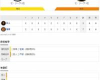 セ・リーグ T 7-3 G[9/3] 阪神逆転勝利!! 7回大山同点打、中野勝ち越し3点三塁打!!