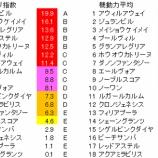 『第79回(2019)桜花賞 予想【ラップ解析】』の画像