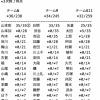 【悲報】NMB48「ワロタピーポー」5次完売状況がヤバい