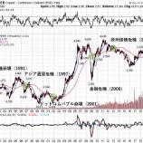 『銅の暴落と金の大暴騰が意味する世界経済の未来』の画像