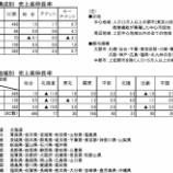 『SC販売統計調査報告2018年9月』の画像