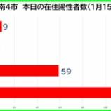 『【新型コロナ】新たな陽性数 1月15日(金)、戸田市9人・蕨市2人・川口市59人・さいたま市119人。埼玉県は290例発表。』の画像