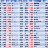『9/18 エスパス高田馬場本店 金パト 』の画像