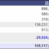 『週末(4月1日)の保有資産。1億0811万。健康について』の画像