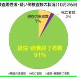 『【新型コロナ】10月26日(月)、埼玉県の陽性者数は、昨日より「12人減」の計395人に。45人の方が退院・療養終了されました(新たな陽性者は34人)。』の画像