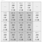 DeNA牧秀悟のゾーン別打撃成績wwwwwwww