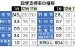 【速報】立憲民主党支持率3.3%