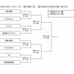 太陽SC国分U-15応援ブログ 2019