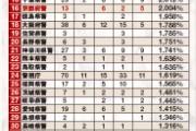 警察が糞な都道府県といえば? ワイ「神奈川」 一般人「神奈川」