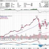 『【2月雇用統計】賃金が伸び悩みが株式市場にとって追い風となる理由』の画像