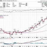 『新興国株を仕込むチャンス到来か』の画像