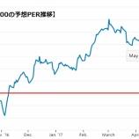 『【調整局面突入】S&P500指数はどこまで下がる?』の画像