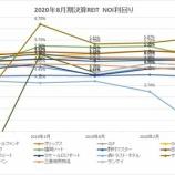 『2020年8月期決算J-REIT分析①収益性指標』の画像