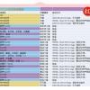 SNH48の追い上げのスピードがハンパない件