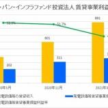 『ジャパン・インフラファンド投資法人・第3期(2021年5月期)決算・一口当たり分配金は2,950円』の画像