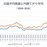 『個人投資家が日本株に投資する必要などない理由【日本株はオワコン】』の画像