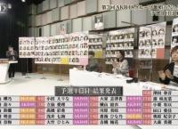 「第3回 AKB48グループ歌唱力No.1決定戦」予選1日目 上位20名結果発表!