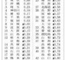 地方の人口減少が止まらない! 増えたのは東京など7都県のみ