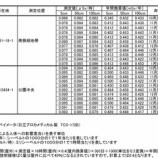 『戸田市役所と荒川水循環センター上部公園での空間放射線測定値(定点観測)1月5日測定値』の画像