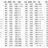 『12/7 アイランド秋葉原 だんご取材』の画像