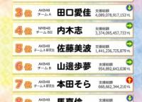 AiKaBu「ドリームチャレンジYF」中間発表!1位は寺田美咲!