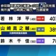 自民敗北確定www 静岡補選