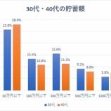 『30代の20%は貯蓄ゼロ』の画像