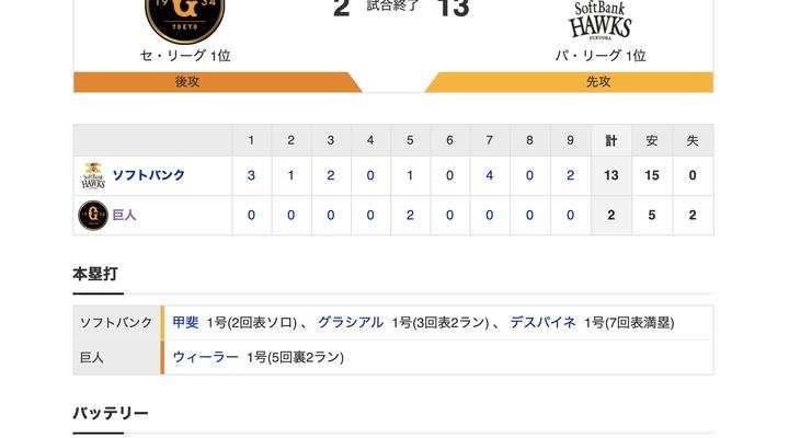 【巨人試合結果…】<巨 2-13 SB> 巨人、球団ワースト13失点で大敗…【0勝2敗】