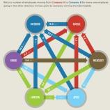 『人材流出したIT企業、流入した企業【湯川】』の画像
