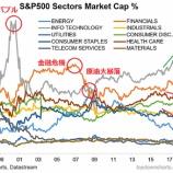 『S&P500、ハイテクセクターに傾斜するリスク』の画像