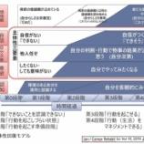 『障害のある人の「主体性回復モデル」 第2~4段階』の画像