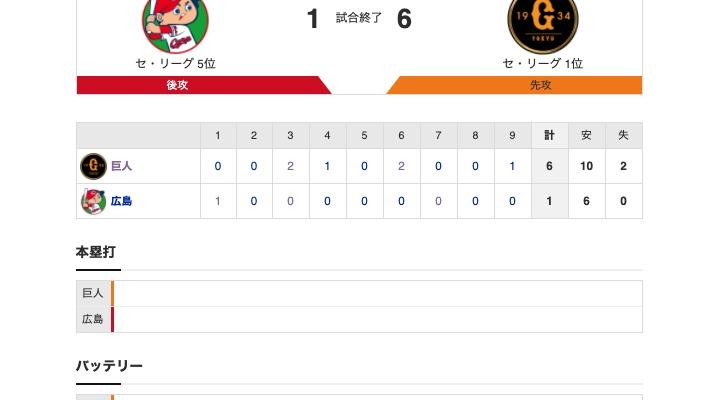 【巨人試合結果!】<巨6-1広> 巨人勝利! 先発・菅野、開幕戦から12連勝で日本記録に並ぶ!