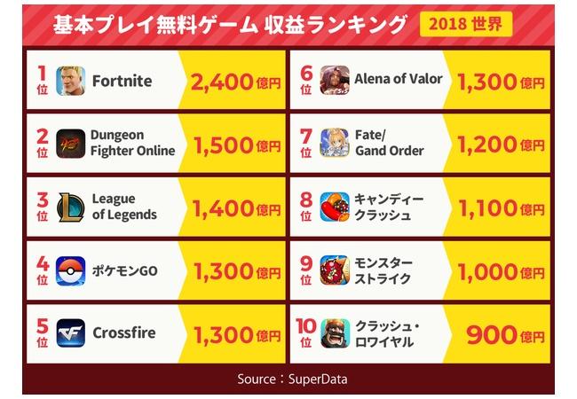 誰もやってないと言われた『ポケモンGO』1月売上が76億円。国産IPソシャゲに
