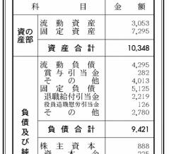 日刊スポーツ新聞社 決算公告(第93期)
