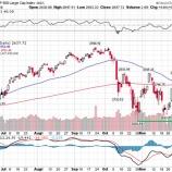 『【アップルの憂鬱】米国株底抜け回避も、アップル株の低迷が相場の重しとなるか』の画像