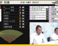 阪神戦の中継が人気ゲーム「プロスピ」とタッグ! 解説の金本知憲氏「評価が辛いね」