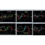『株価指数に動かされる為替相場です。』の画像