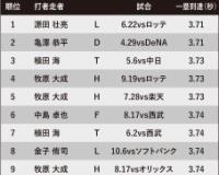 2018年打者走者一塁到達ランキング3位に植田海!