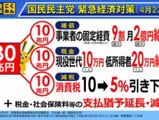 【日本経済】菅首相、30兆円規模の追加経済対策で特別定額給付金再支給か=国民民主党「現役世代10万円 低所得者20万円 主張」