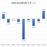 『【アノマリー】大統領選挙翌年の6月は83%の確率で下落する!』の画像