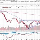 『【5年ぶり】不透明感漂う中、S&P500指数7営業日続落!』の画像