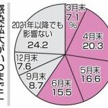 『【コロナ】6月までに収束しない場合、6割の中小企業が経営危機に!しかし、日本にとって朗報である可能性も。』の画像