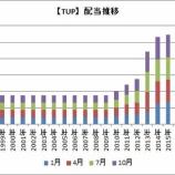 『【米国株】タッパーウェア(TUP)は配当利回り7%!NJRとIFFは増配するよ!』の画像